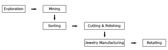 Diamond_Process_Flowchart